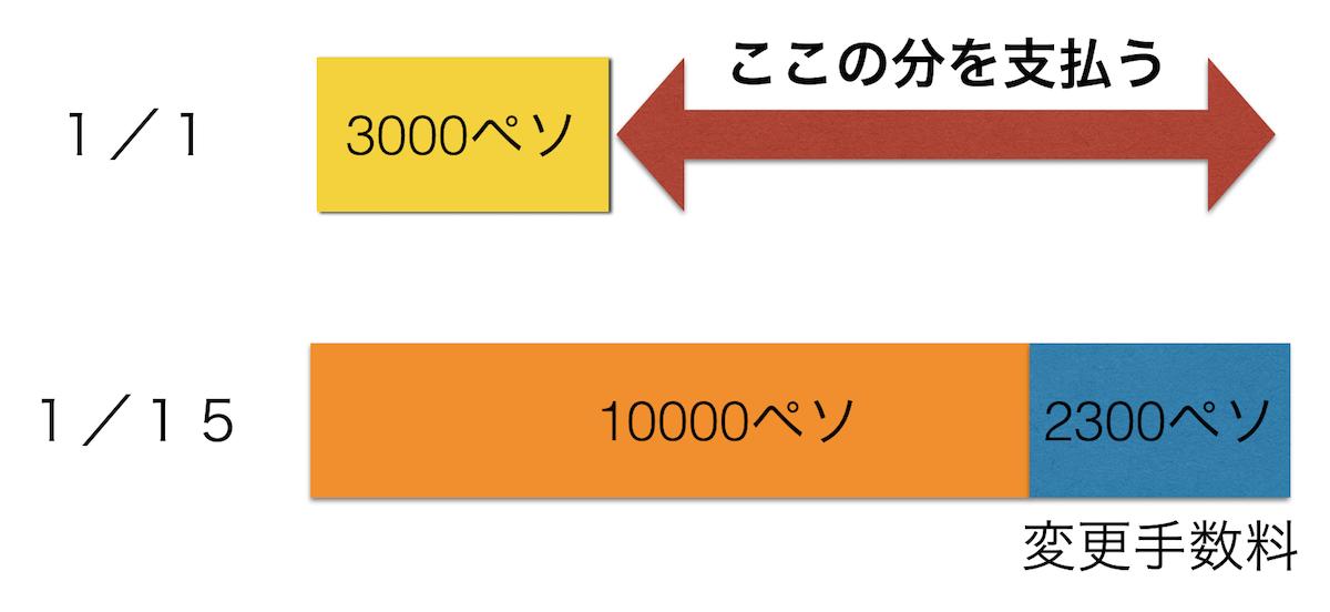 セブパシフィックフライト変更の方法