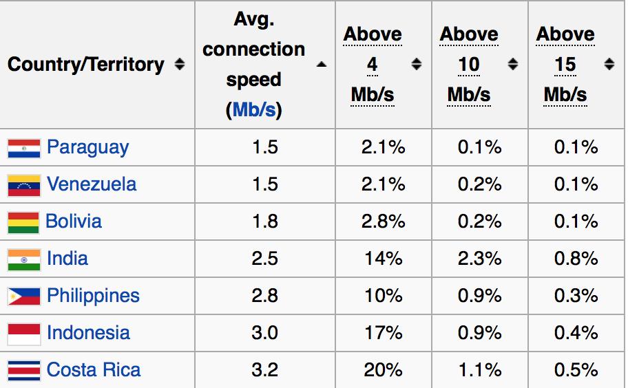 フィリピンのインターネット速度